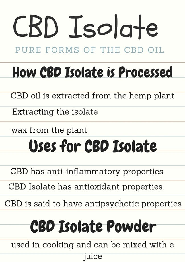 CBD Isolate review