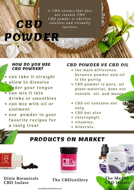 CBD powder review