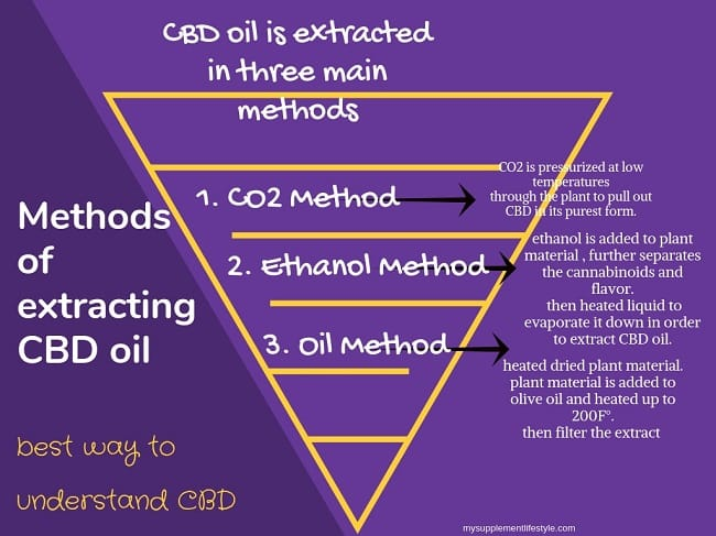 Methods of extracting CBD oil