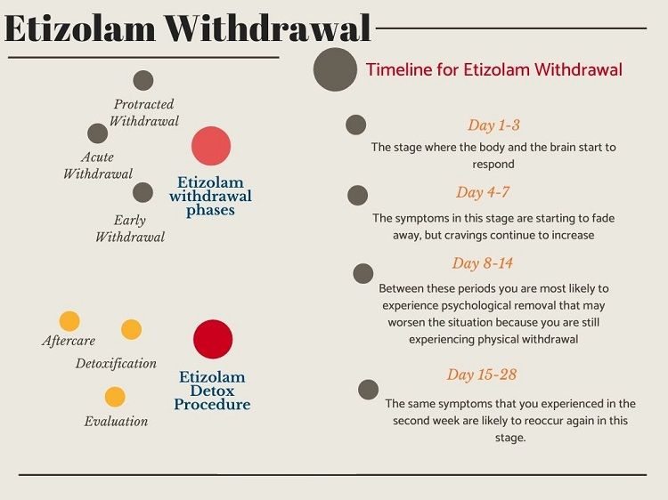 What is Etizolam Withdrawal